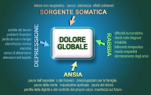 dolore_globale